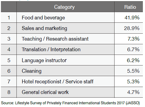 Types of part-time job in which international students are employed