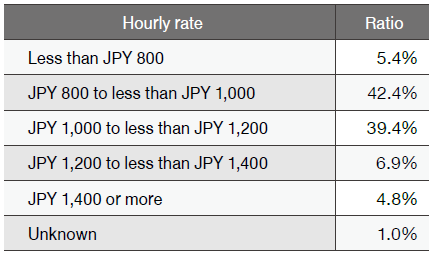 Hourly rate for part-time job