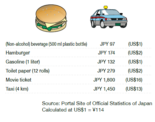 Prices of major products in Japan
