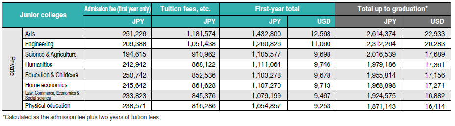 Colleges of technology/Average academic fees for the first academic year