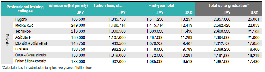 Japanese language institutes/Average academic fees for the first academic year