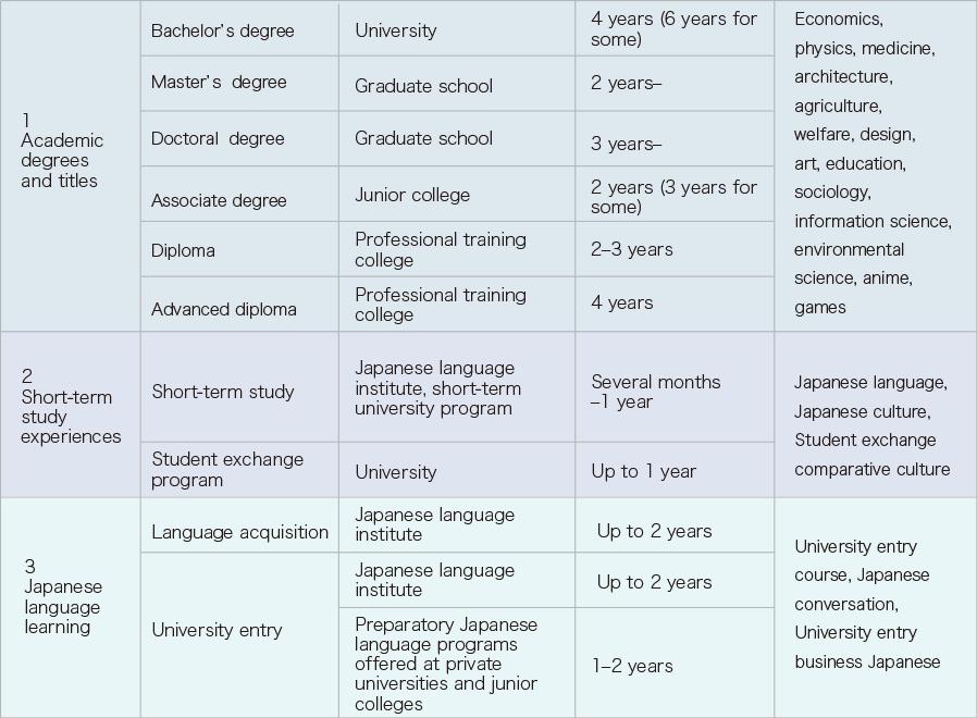 Japanese Educational System