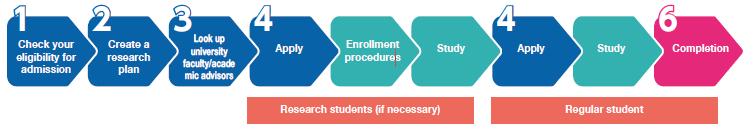 https://www.studyinjapan.go.jp/en/assets/images/planning/know-schools/graduate-school/image_01.png